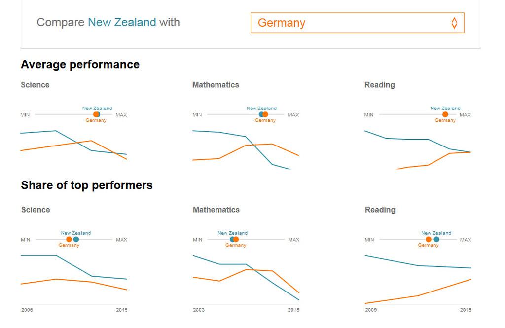 Pisa Ranking Neuseeland und Deutschland