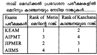 Plus One Economics Previous Year Question Papers and Answers 2018.6