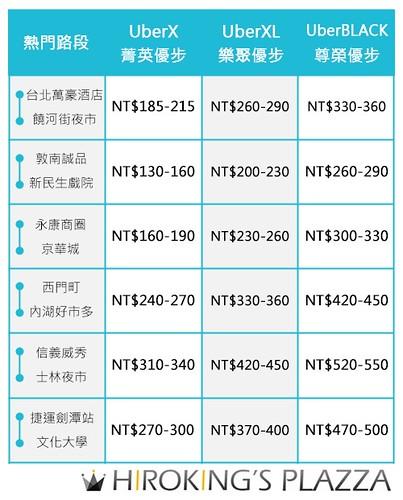Uber_Taipei_路線_車資報價參考