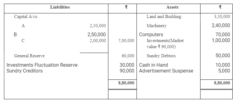 TS Grewal Accountancy Class 12 Solutions Chapter 3 Change in Profit Sharing Ratio Among the Existing Partners Q23
