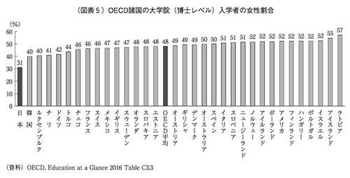 OECD諸国の大学院(博士レベル)入学者の女性割合