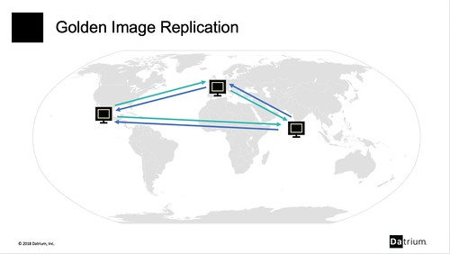 Replicating VDI Golden Images