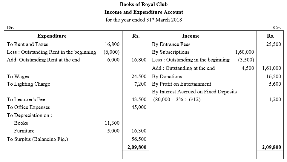 TS Grewal Accountancy Class 12 Solutions Chapter 7 Company Accounts Financial Statements of Not-for-Profit Organisations Q36