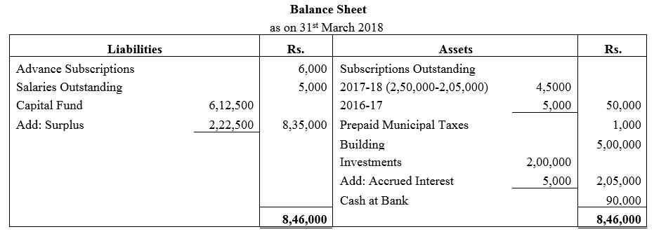 TS Grewal Accountancy Class 12 Solutions Chapter 7 Company Accounts Financial Statements of Not-for-Profit Organisations Q43.2