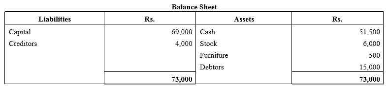 TS Grewal Accountancy Class 11 Solutions Chapter 2 Accounting Equation Q13.1