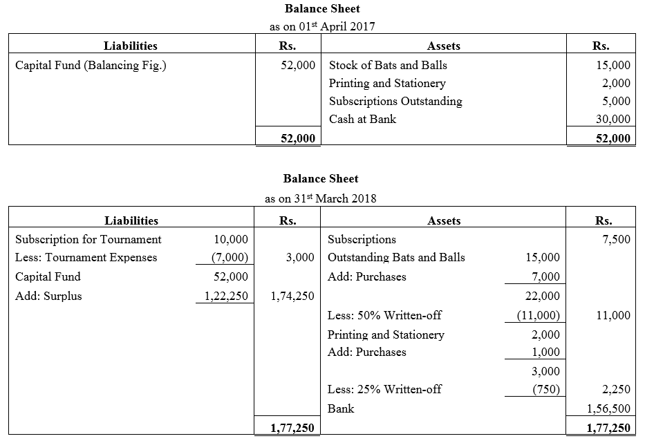 TS Grewal Accountancy Class 12 Solutions Chapter 7 Company Accounts Financial Statements of Not-for-Profit Organisations Q40.1