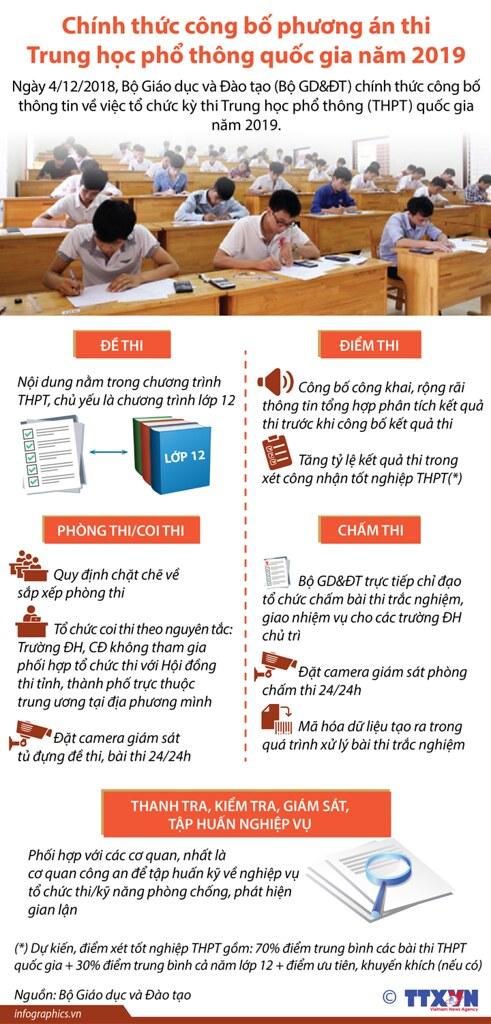 Thi trung hoc pho thong 2019 -trangtinphapluat