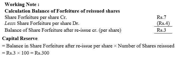 TS Grewal Accountancy Class 12 Solutions Chapter 8 Accounting for Share Capital Q60.1