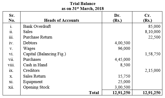 TS Grewal Accountancy Class 11 Solutions Chapter 10 Trial Balance Q3