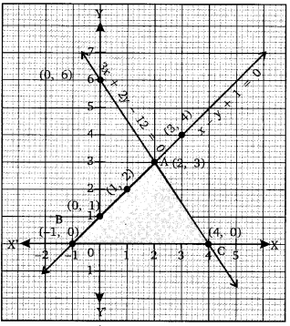 NCERT Solutions for Class 10 Maths Chapter 3 Pair of Linear Equations in Two Variables e2 7a