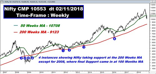 Nifty Weekly MA