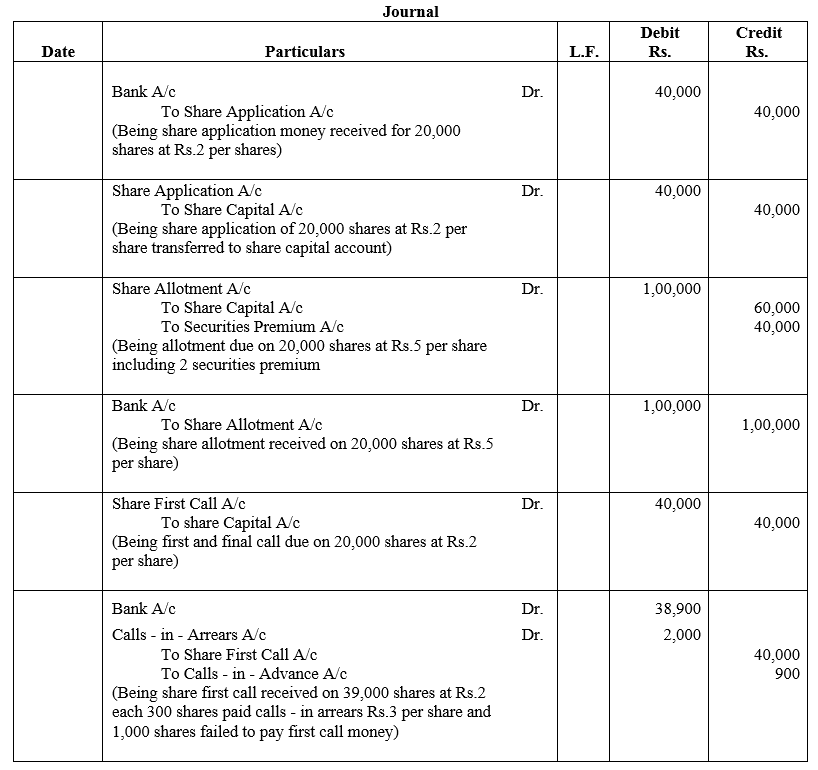 TS Grewal Accountancy Class 12 Solutions Chapter 8 Accounting for Share Capital Q23.1