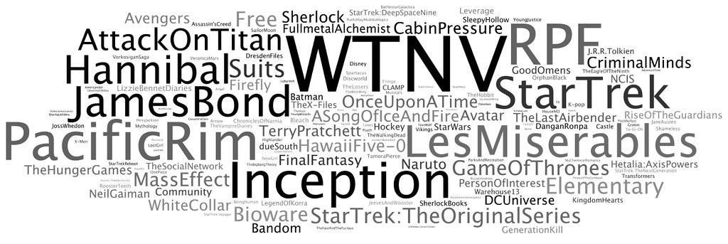 A wordcloud of the fandom list given below.