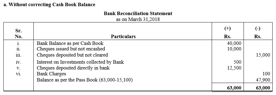 TS Grewal Accountancy Class 11 Solutions Chapter 9 Bank Reconciliation Statement Q36
