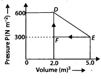 NCERT Solutions for Class 11 Physics Chapter 12 Thermpdynamic 3