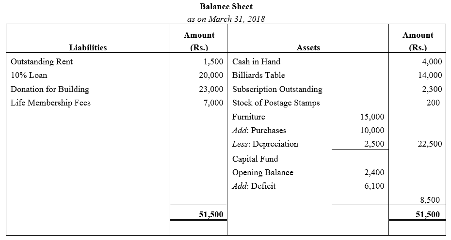 TS Grewal Accountancy Class 12 Solutions Chapter 7 Company Accounts Financial Statements of Not-for-Profit Organisations Q48.1