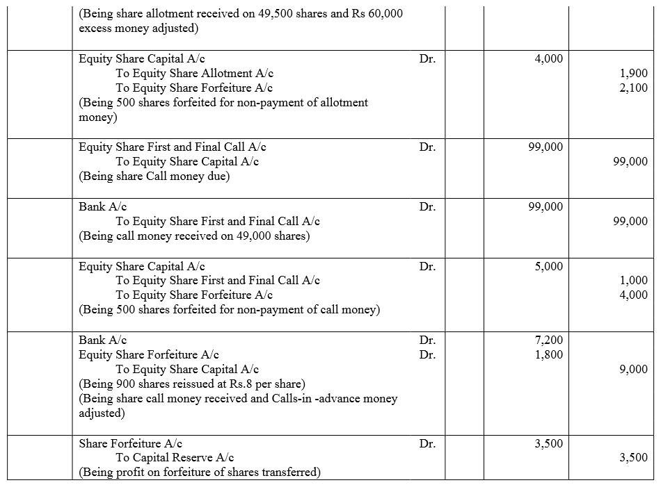 TS Grewal Accountancy Class 12 Solutions Chapter 8 Accounting for Share Capital Q81.1