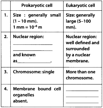 NCERT Solutions for Class 9 Science Chapter 5 The Fundamental Unit of Life 1