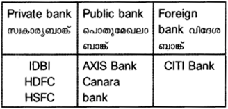 Plus One Business Studies Model Question Papers Paper 2 76