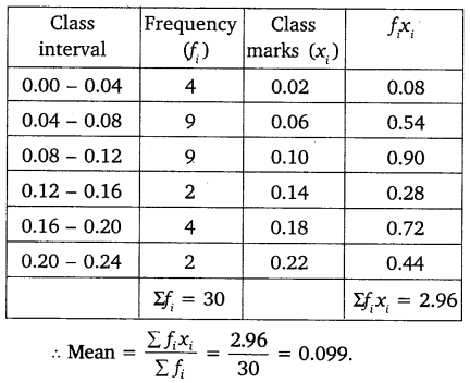 NCERT Solutions for Class 10 Maths Chapter 14 Statistics 15