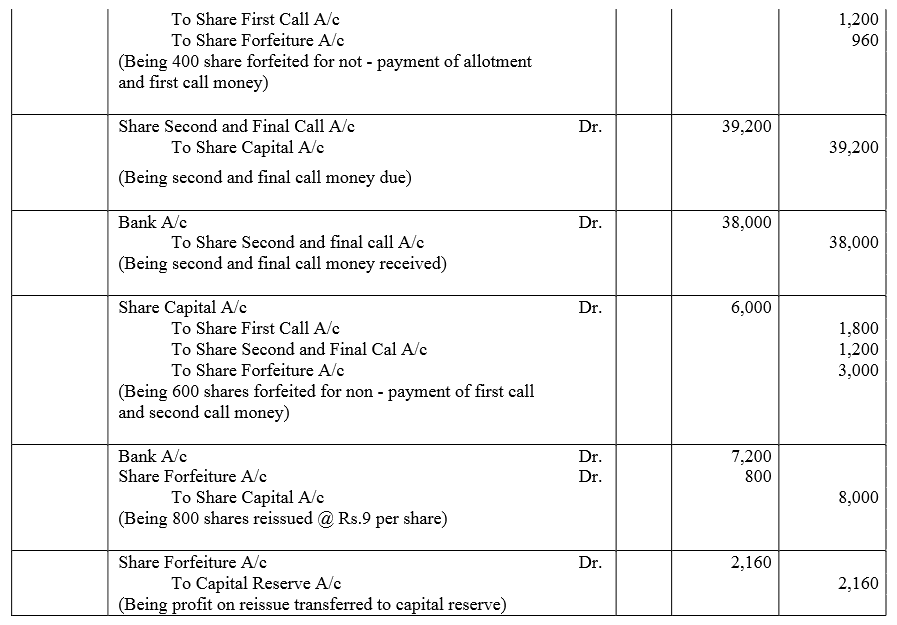 TS Grewal Accountancy Class 12 Solutions Chapter 8 Accounting for Share Capital Q76.1