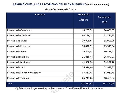Plan Belgrano - Informe Jefatura