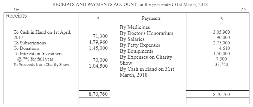 TS Grewal Accountancy Class 12 Solutions Chapter 7 Company Accounts Financial Statements of Not-for-Profit Organisations Q46