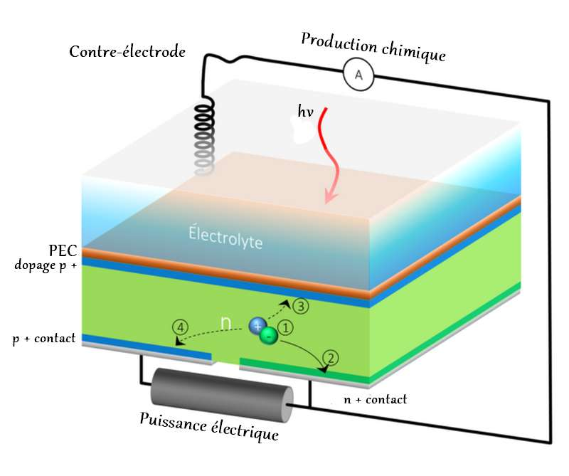 fonctionnement-cellule- solaire