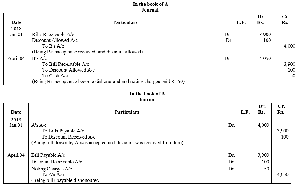 TS Grewal Accountancy Class 11 Solutions Chapter 12 Accounting for Bills of Exchange Q19