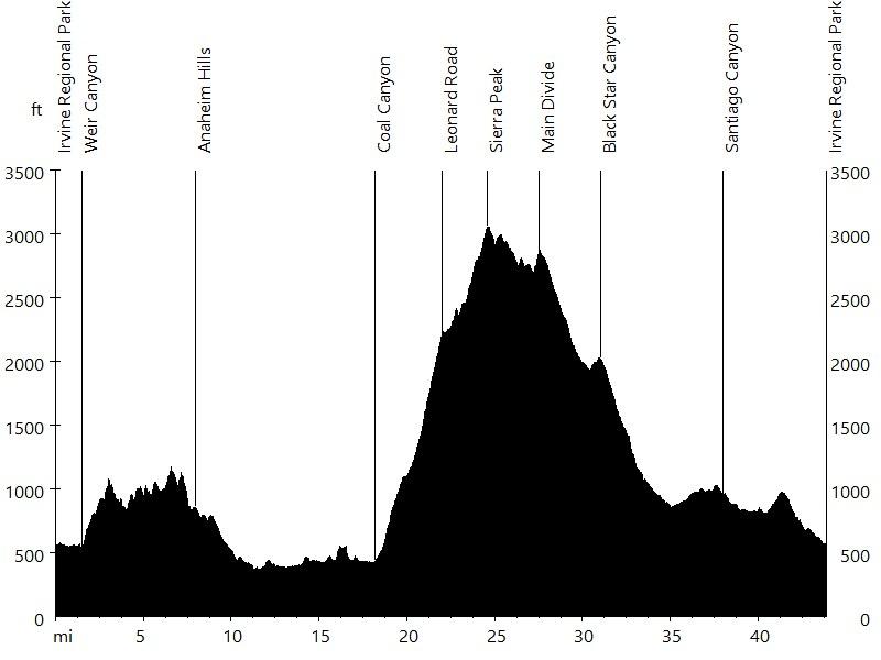 Sierra Peak via Coal and Black Star Canyon • Route Profile