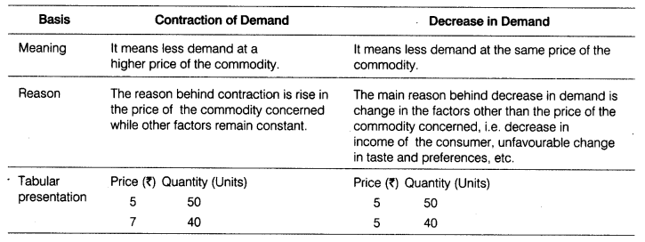 CBSE Sample Papers for Class 12 Economics Paper 9 2