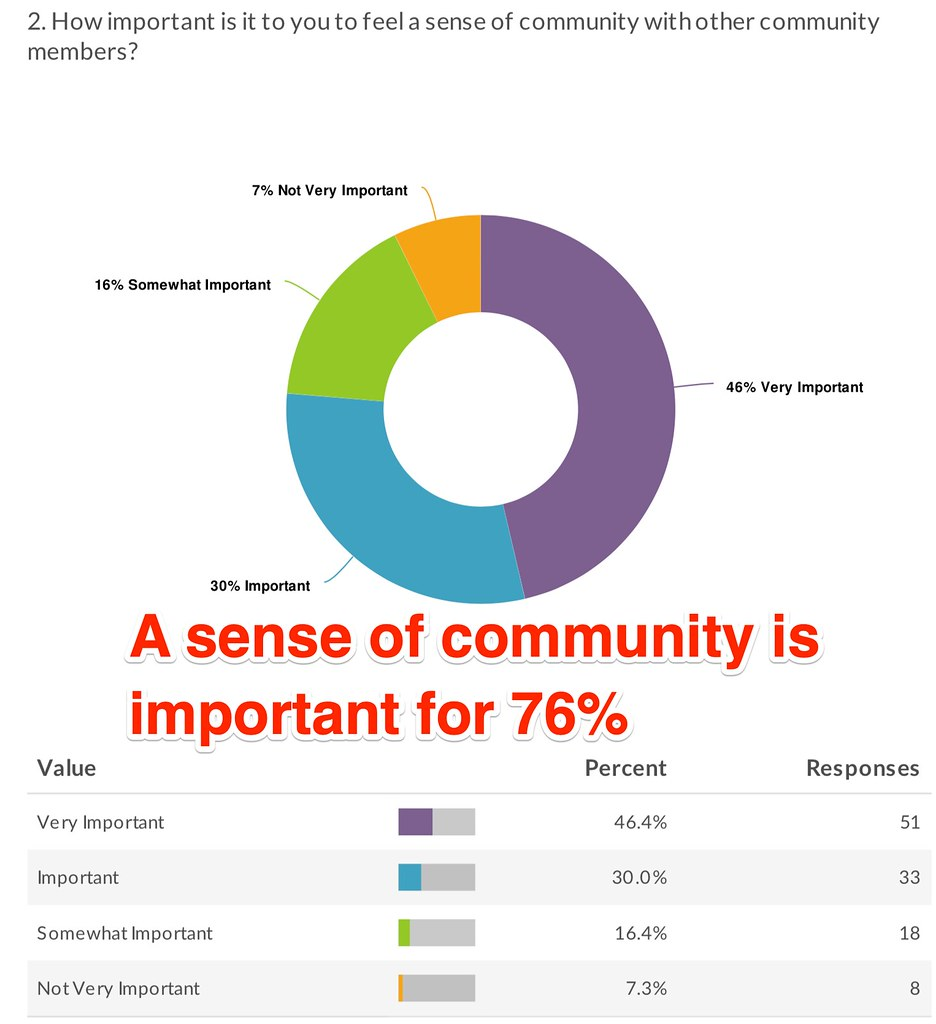 How important is a sense of community