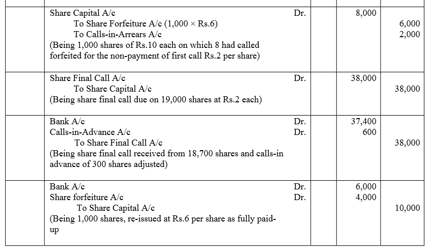 TS Grewal Accountancy Class 12 Solutions Chapter 8 Accounting for Share Capital Q56.2