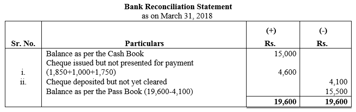 TS Grewal Accountancy Class 11 Solutions Chapter 9 Bank Reconciliation Statement Q3