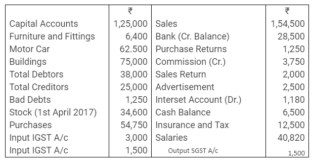 TS Grewal Accountancy Class 11 Solutions Chapter 10 Trial Balance Q6