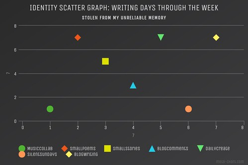 Identity Graph: Writing Days
