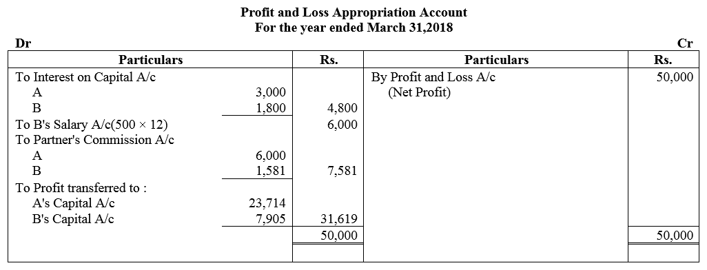 TS Grewal Accountancy Class 12 Solutions Chapter 1 Accounting for Partnership Firms - Fundamentals Q47