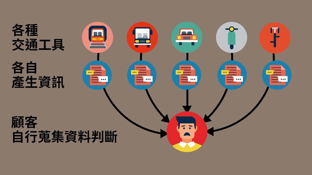 過去交通系統,顧客需蒐集散落各處的資料,拼湊符合自己需求的服務。製圖:古國廷