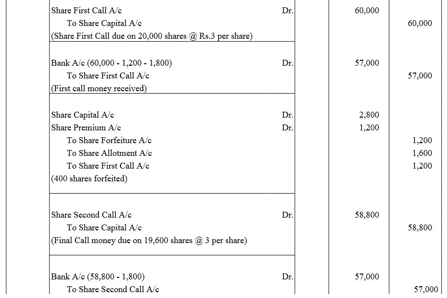 TS Grewal Accountancy Class 12 Solutions Chapter 8 Accounting for Share Capital Q83.1
