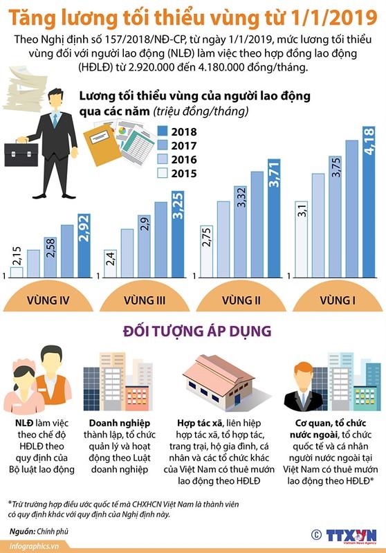 tang luong toi thieu vung 2019 -trangtinphapluat