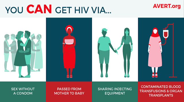 2727 6 Ways through which HIV (AIDS) is transmitted to another body 00