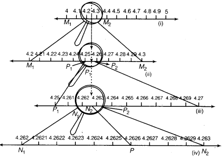 NCERT Solutions for Class 9 Maths Chapter 1 Number Systems 18