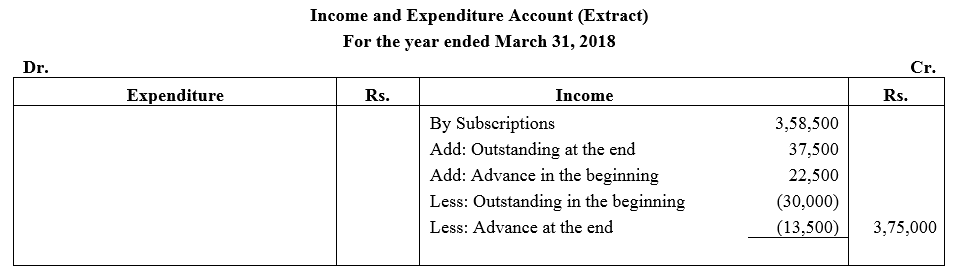 TS Grewal Accountancy Class 12 Solutions Chapter 7 Company Accounts Financial Statements of Not-for-Profit Organisations Q15