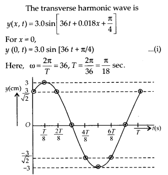 NCERT Solutions for Class 11 Physics Chapter 15 Waves 12