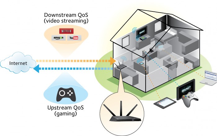 R7000_UM_Upstream_Downstream_QOS_Overview_1b_