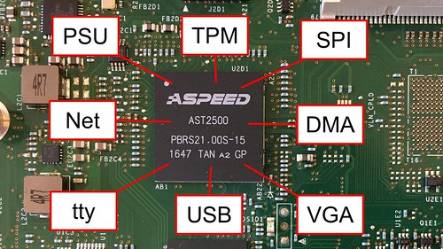 Modchips of the State