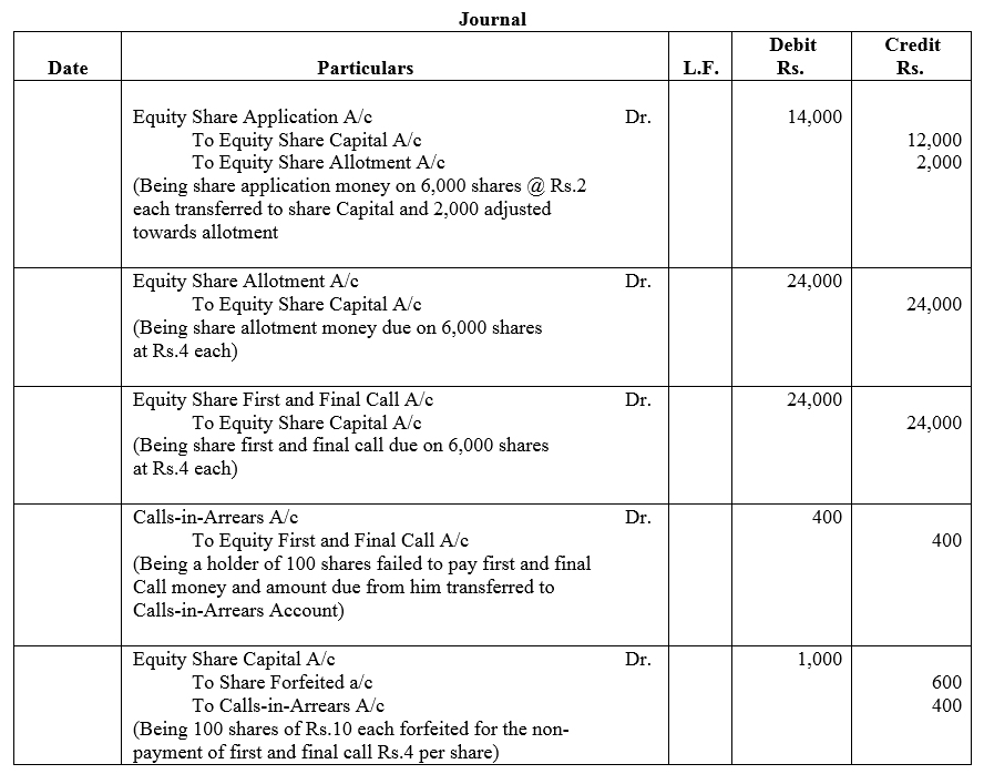 TS Grewal Accountancy Class 12 Solutions Chapter 8 Accounting for Share Capital Q39.2