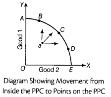 CBSE Sample Papers for Class 12 Economics Paper 9 1