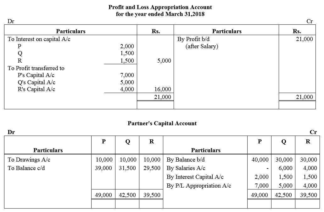 TS Grewal Accountancy Class 12 Solutions Chapter 1 Accounting for Partnership Firms - Fundamentals Q50