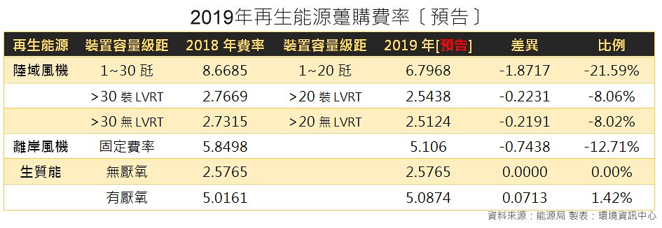 2019再生能源躉購費率(預告)